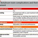 Etiology prevention and management of dermal filler complications